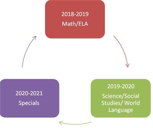Math and ELA School Year 2018-2019. Science, Social Studies, World Language School Year 2019-2020. Specials, School Year 2020