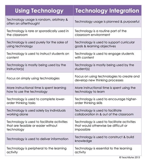 Tech use vs tech integration